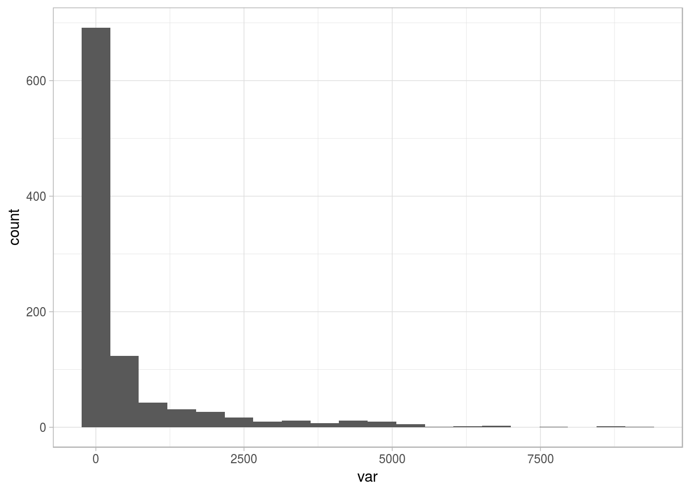 Sample distribution with long tail