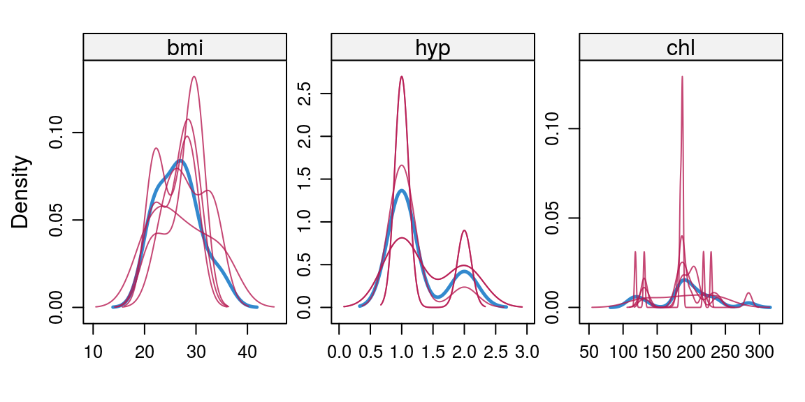 Analyzing missing values results using MICE