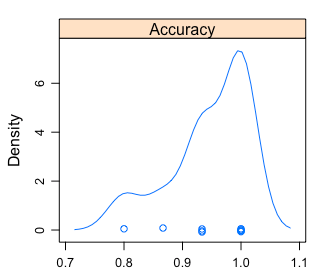 Visual analysis of the accuracy distribution
