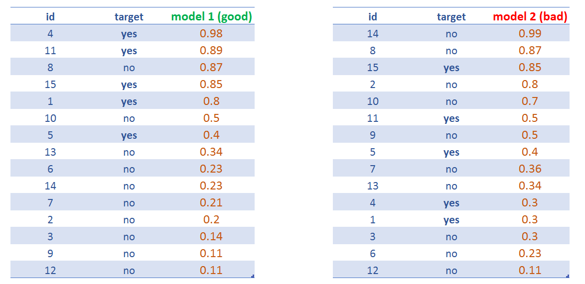 Comparing two predictive model scores